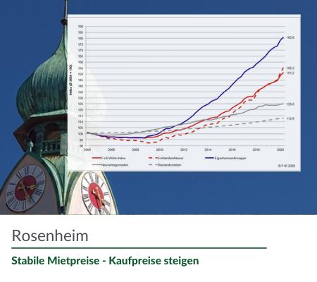 Mietpreis Rosenheim
